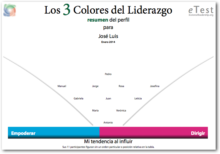 The 3 Colors of Leadership Summary Profile front page